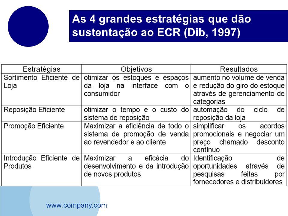 As 4 grandes estratégias que dão sustentação ao ECR (Dib, 1997)