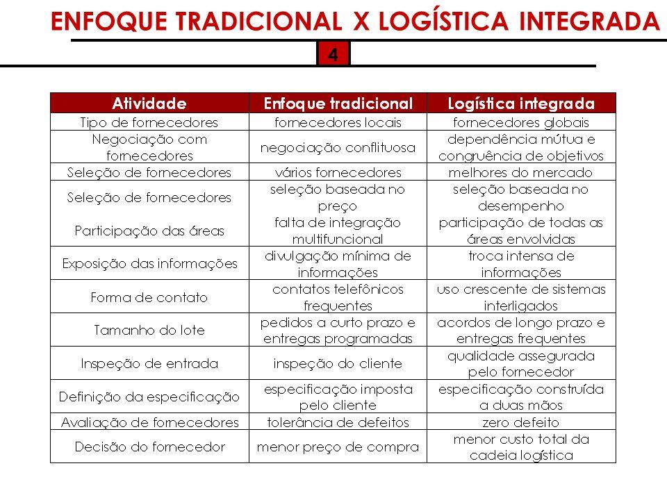 ENFOQUE TRADICIONAL X LOGÍSTICA INTEGRADA