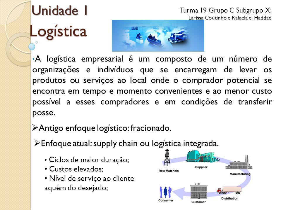 Logística Unidade 1 Antigo enfoque logístico: fracionado.