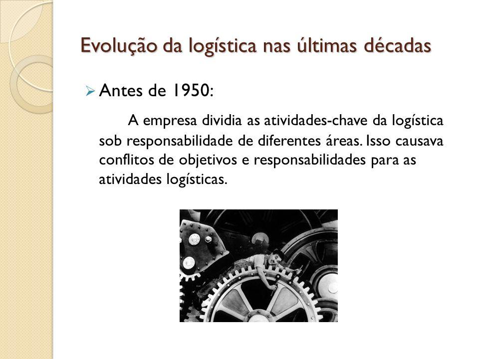 Evolução da logística nas últimas décadas
