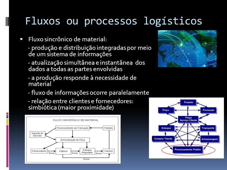 Fluxos ou processos logísticos