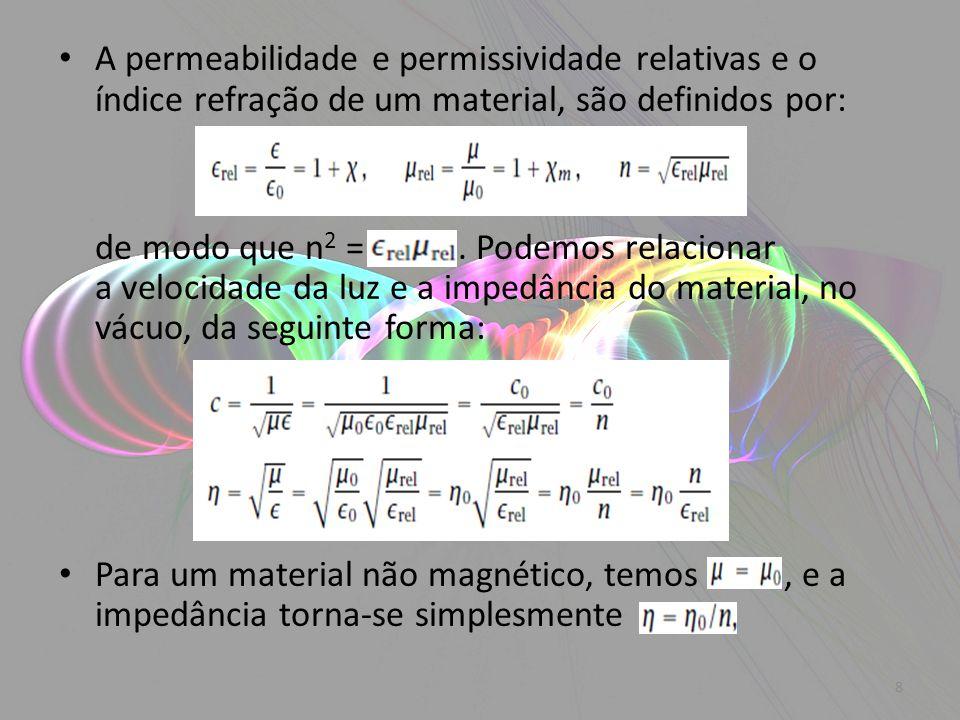 A permeabilidade e permissividade relativas e o índice refração de um material, são definidos por: