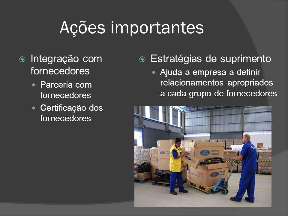 Ações importantes Integração com fornecedores