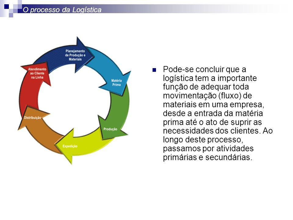 O processo da Logística