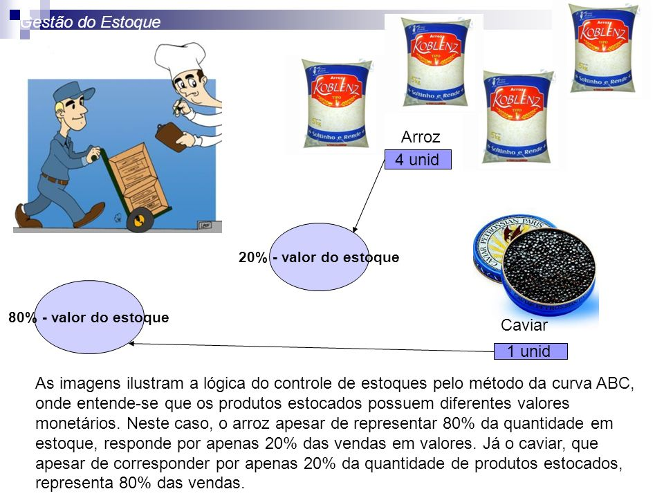 Gestão do Estoque Arroz 4 unid Caviar 1 unid