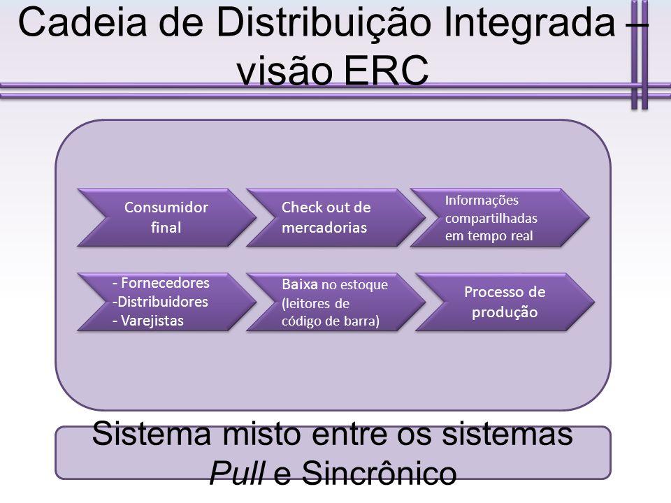 Cadeia de Distribuição Integrada – visão ERC