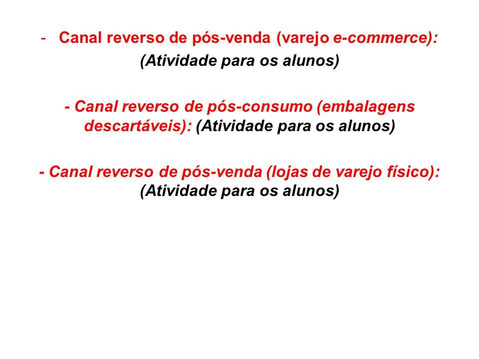 Canal reverso de pós-venda (varejo e-commerce):