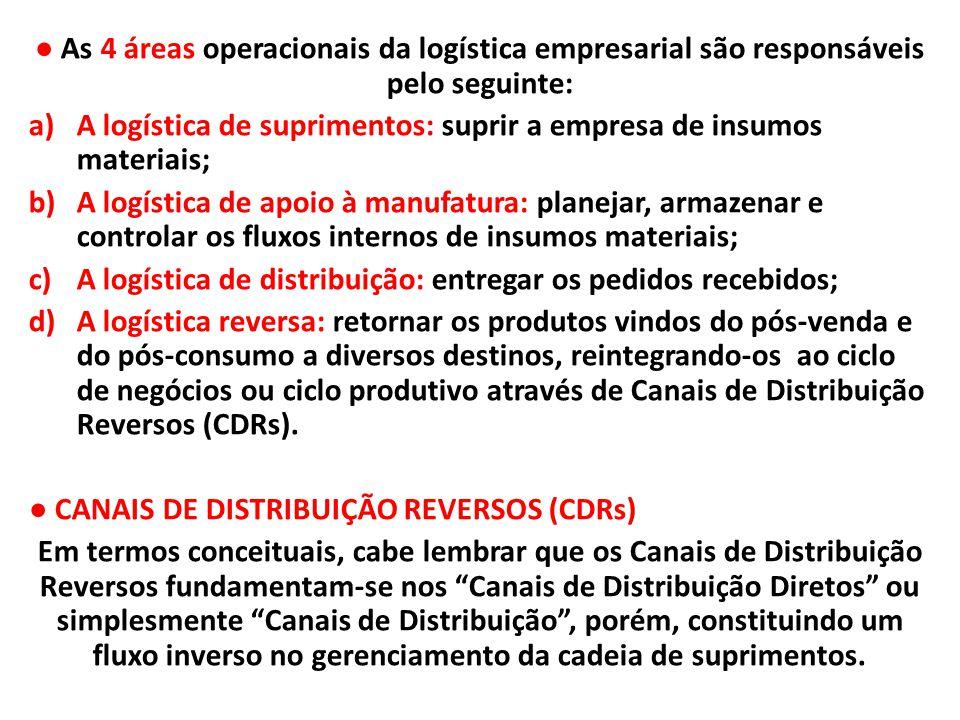 ● As 4 áreas operacionais da logística empresarial são responsáveis pelo seguinte:
