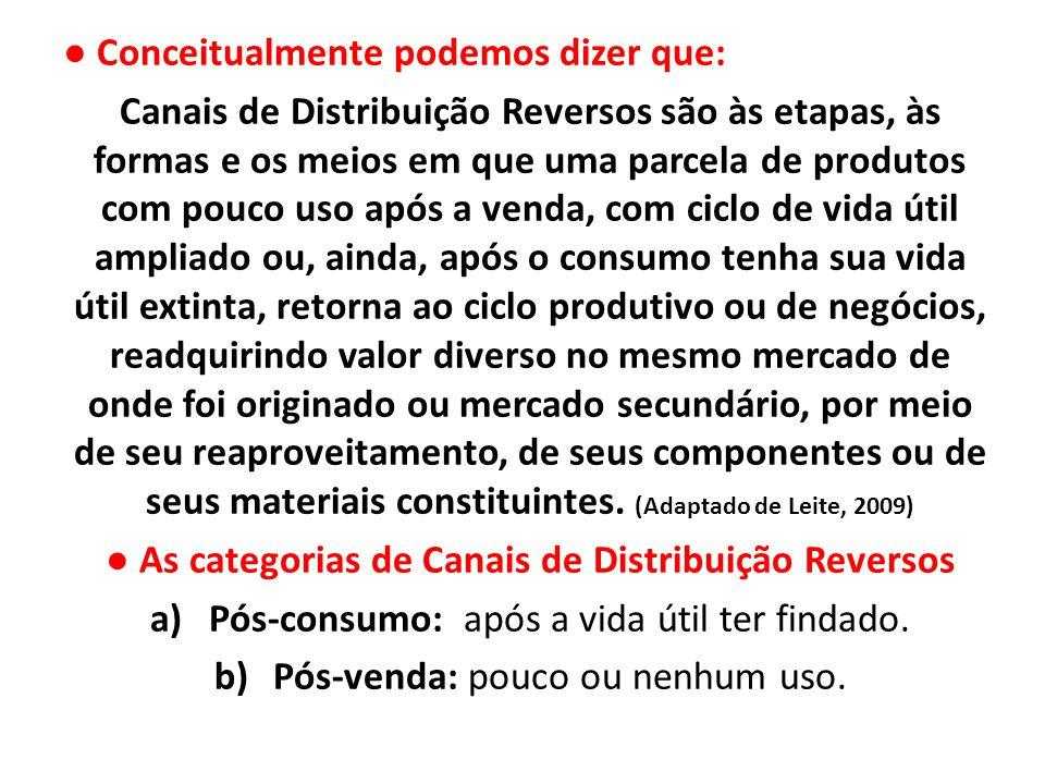 ● As categorias de Canais de Distribuição Reversos