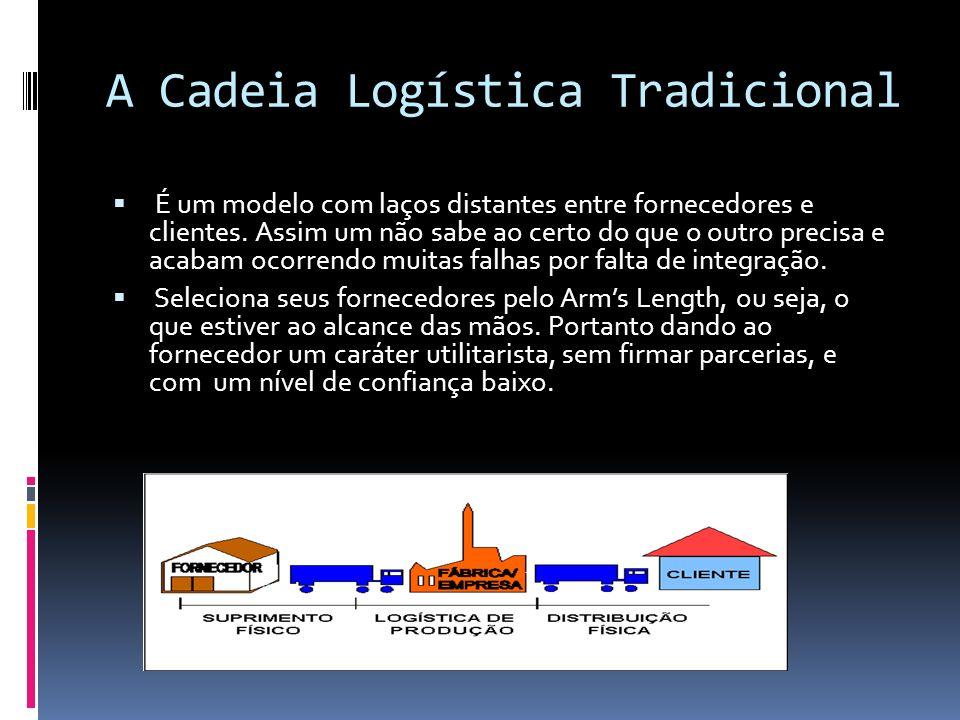 A Cadeia Logística Tradicional