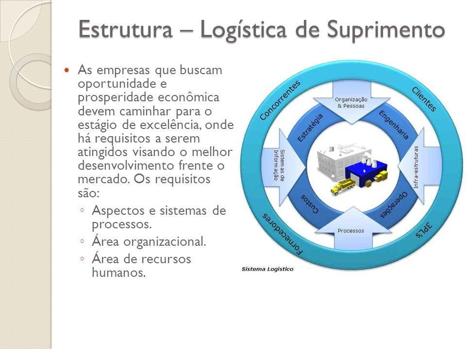 Estrutura – Logística de Suprimento