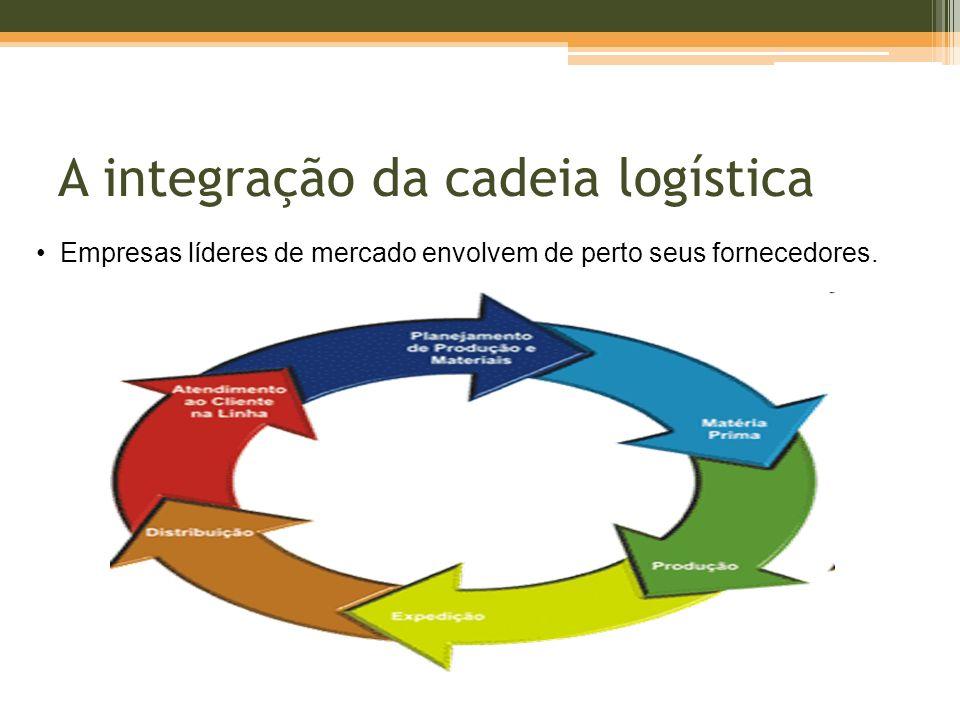 A integração da cadeia logística