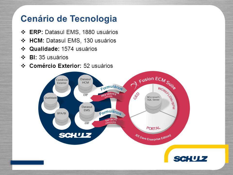 Cenário de Tecnologia ERP: Datasul EMS, 1880 usuários