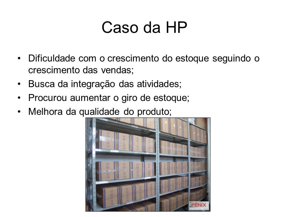 Caso da HP Dificuldade com o crescimento do estoque seguindo o crescimento das vendas; Busca da integração das atividades;