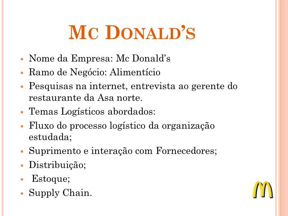 Mc Donald's Nome da Empresa: Mc Donald's Ramo de Negócio: Alimentício