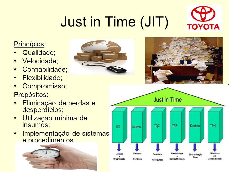 Just in Time (JIT) Princípios: Qualidade; Velocidade; Confiabilidade;