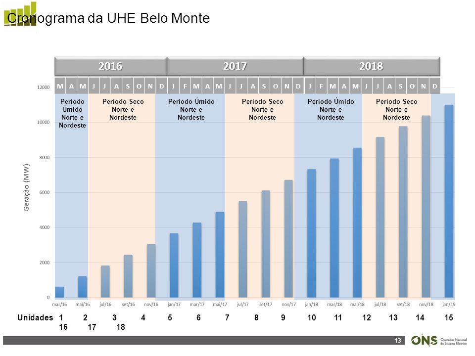 Cronograma da UHE Belo Monte