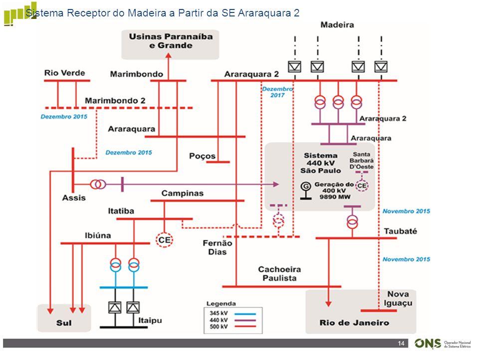 Sistema Receptor do Madeira a Partir da SE Araraquara 2
