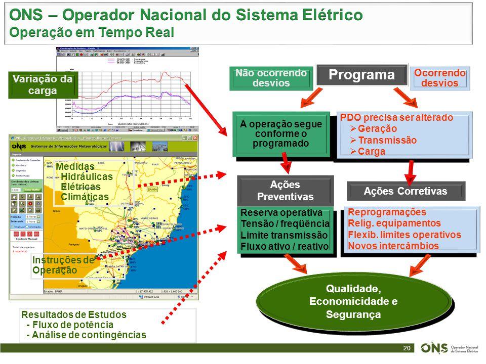ONS – Operador Nacional do Sistema Elétrico Operação em Tempo Real