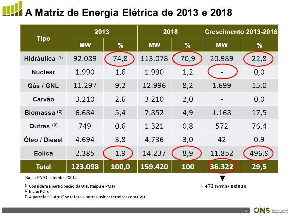 A Matriz de Energia Elétrica de 2013 e 2018