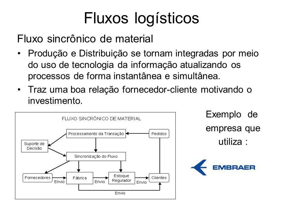 Fluxos logísticos Fluxo sincrônico de material