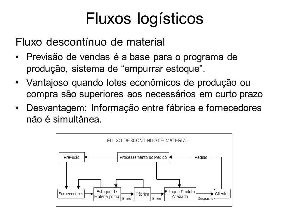 Fluxos logísticos Fluxo descontínuo de material