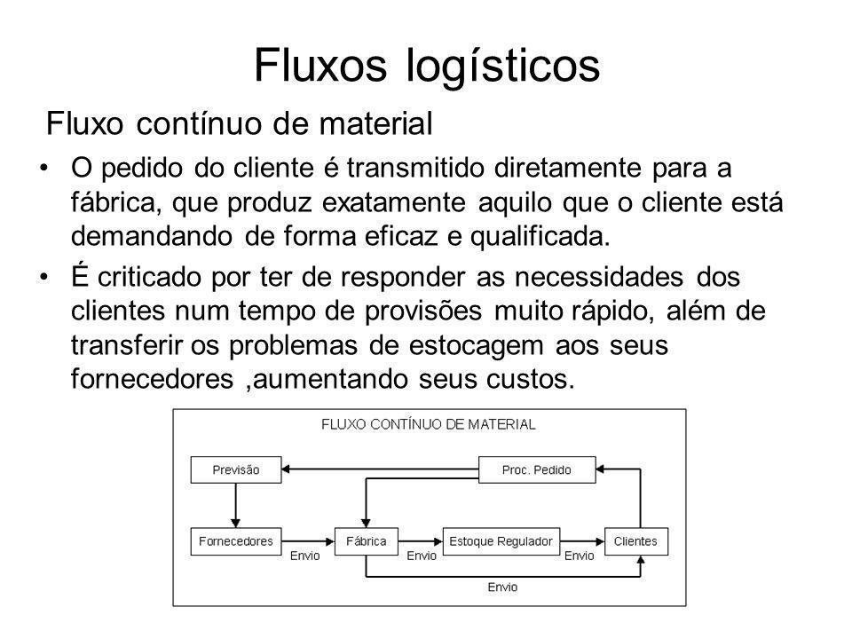 Fluxos logísticos Fluxo contínuo de material