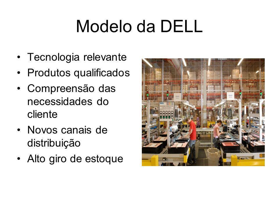 Modelo da DELL Tecnologia relevante Produtos qualificados