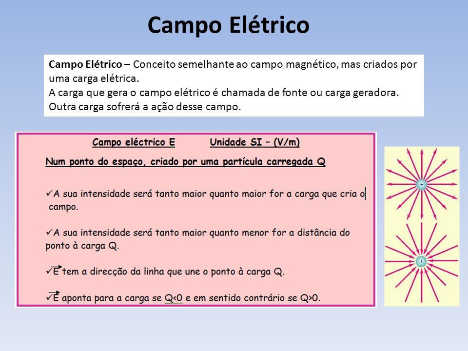Campo Elétrico Campo Elétrico – Conceito semelhante ao campo magnético, mas criados por uma carga elétrica.