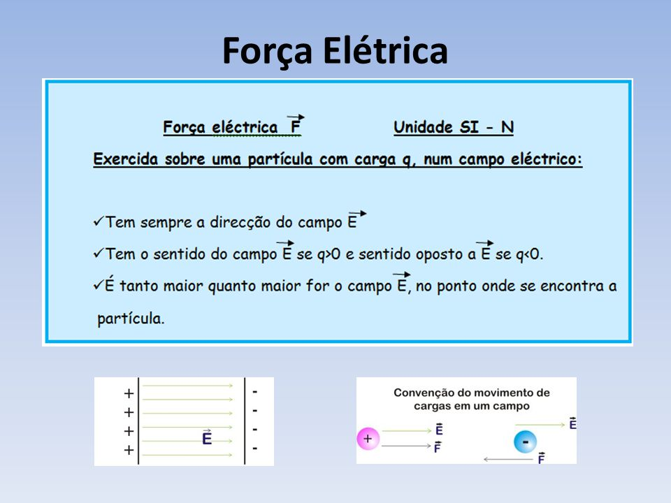 Força Elétrica