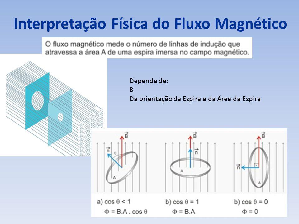 Interpretação Física do Fluxo Magnético