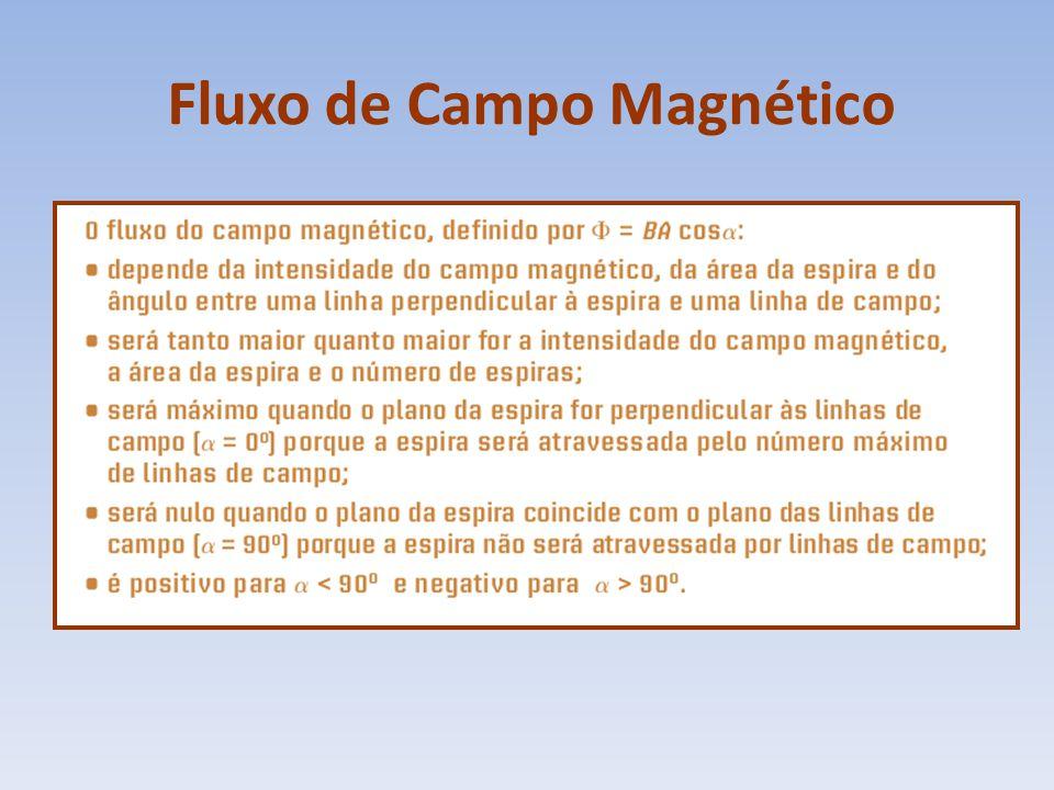 Fluxo de Campo Magnético