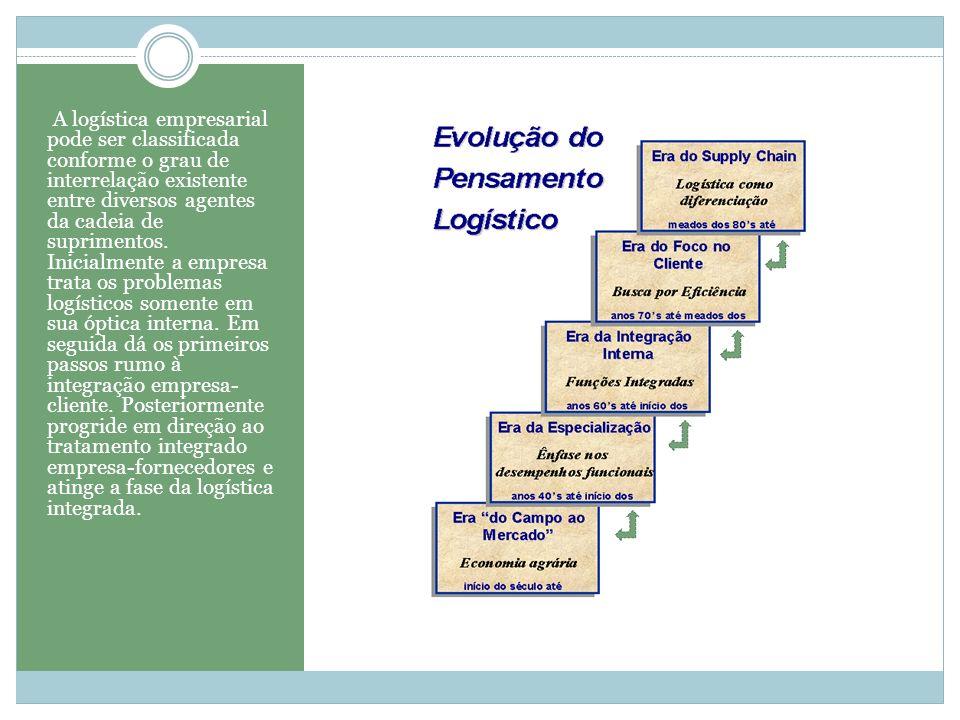 A logística empresarial pode ser classificada conforme o grau de interrelação existente entre diversos agentes da cadeia de suprimentos.