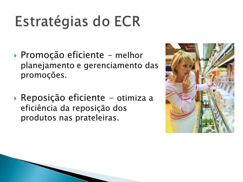 Estratégias do ECR Promoção eficiente – melhor planejamento e gerenciamento das promoções.