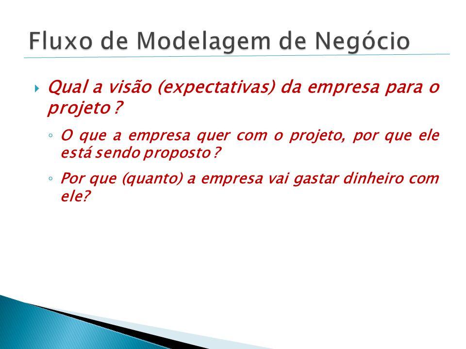 Fluxo de Modelagem de Negócio