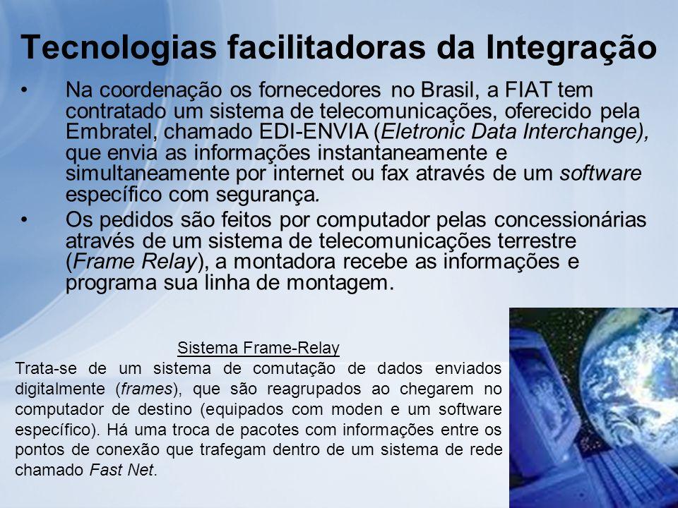 Tecnologias facilitadoras da Integração