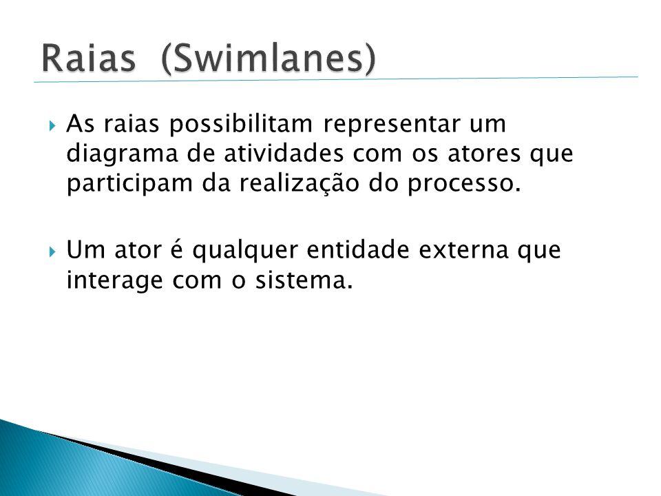 Raias (Swimlanes) As raias possibilitam representar um diagrama de atividades com os atores que participam da realização do processo.