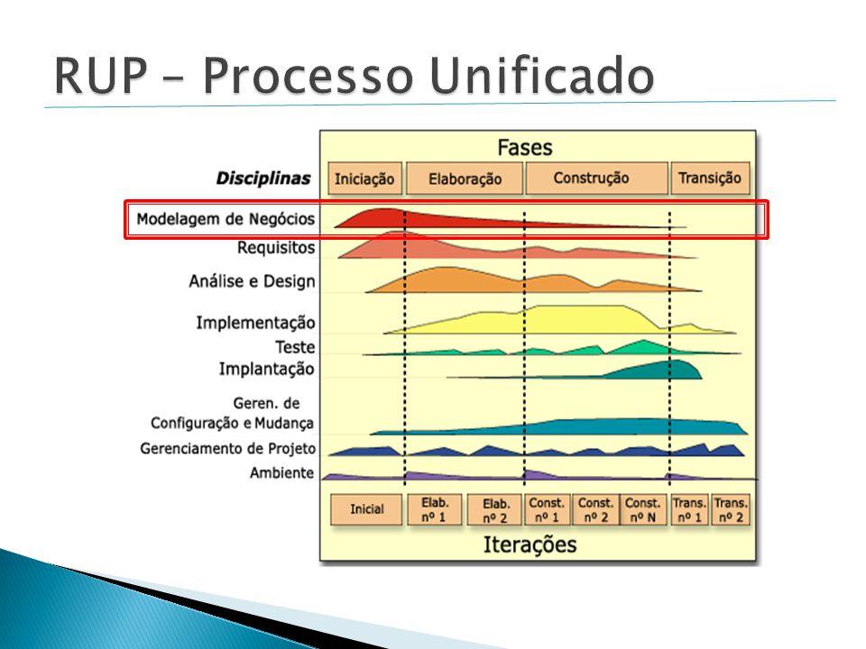 RUP – Processo Unificado