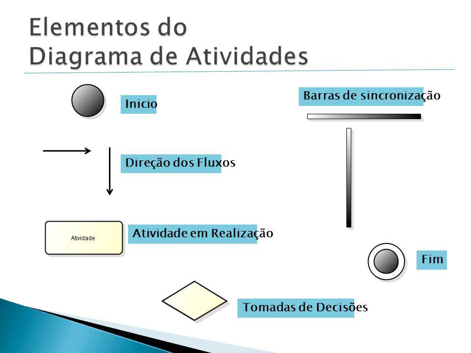Elementos do Diagrama de Atividades