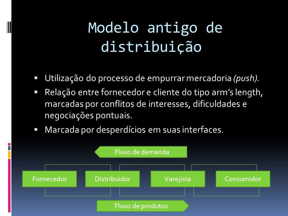 Modelo antigo de distribuição