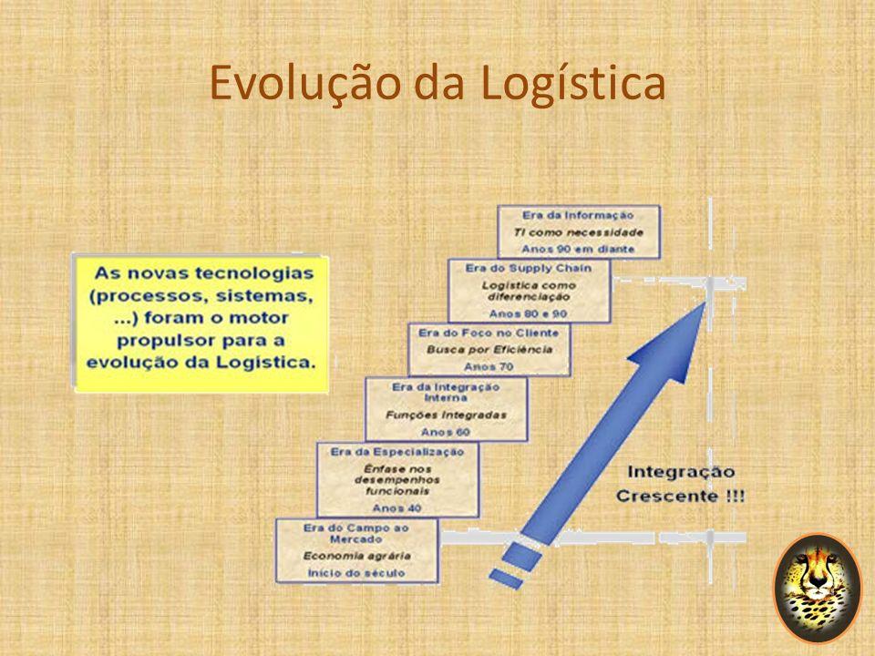 Evolução da Logística