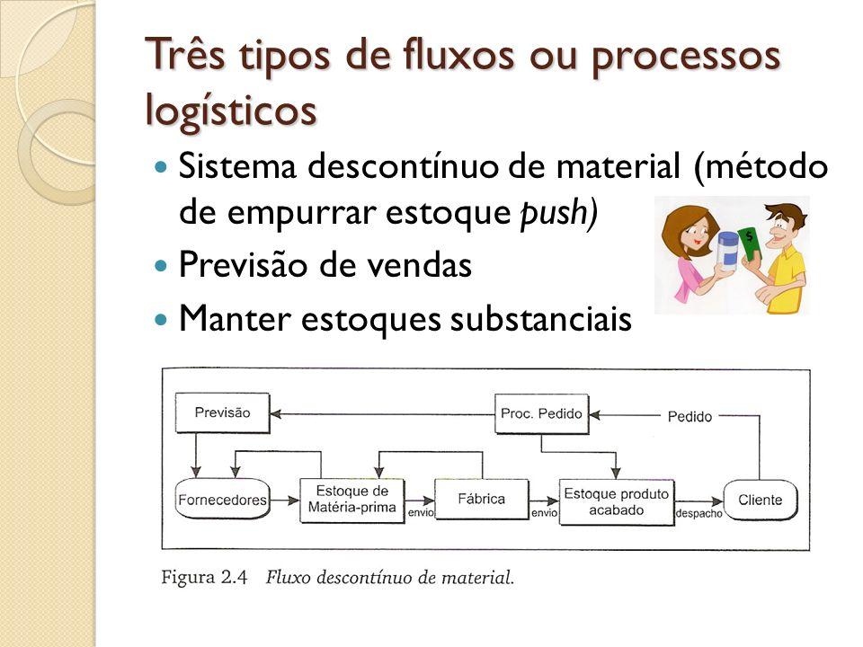 Três tipos de fluxos ou processos logísticos