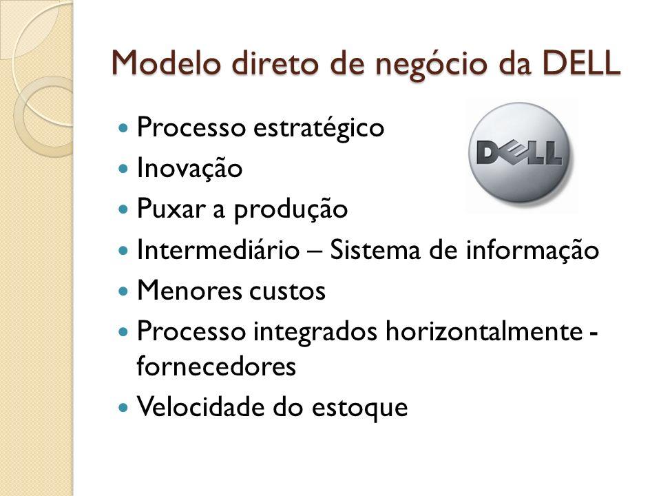 Modelo direto de negócio da DELL