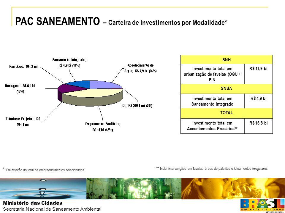 PAC SANEAMENTO – Carteira de Investimentos por Modalidade*