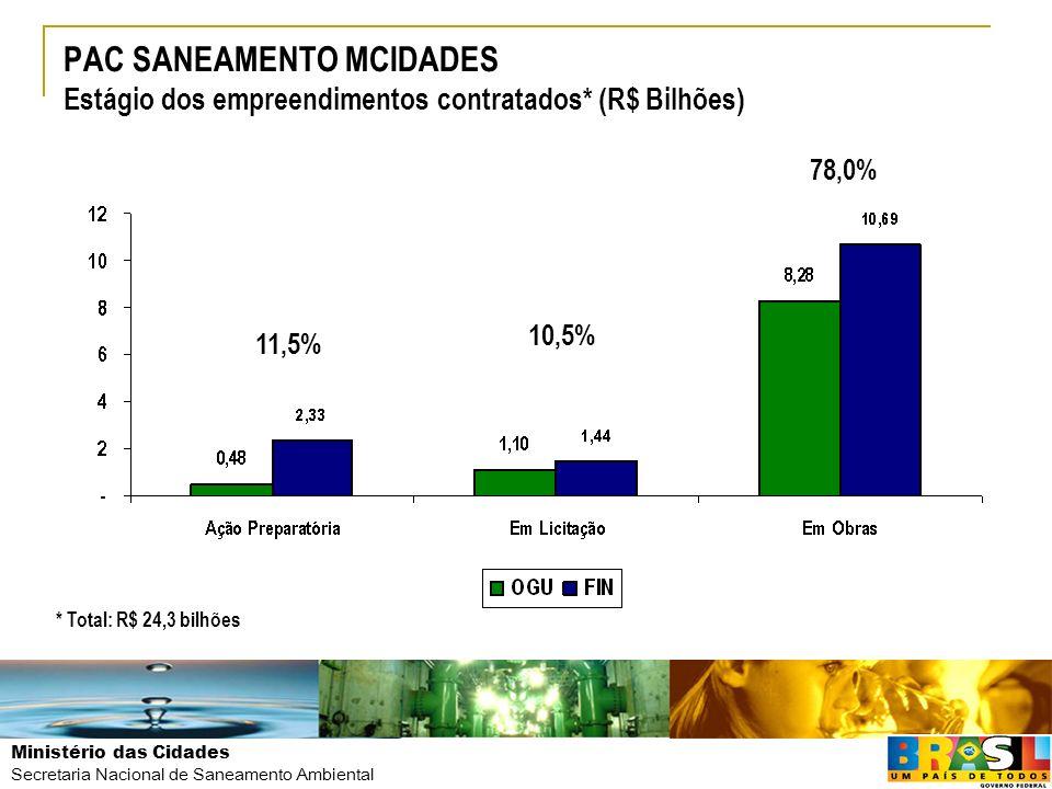 PAC SANEAMENTO MCIDADES Estágio dos empreendimentos contratados