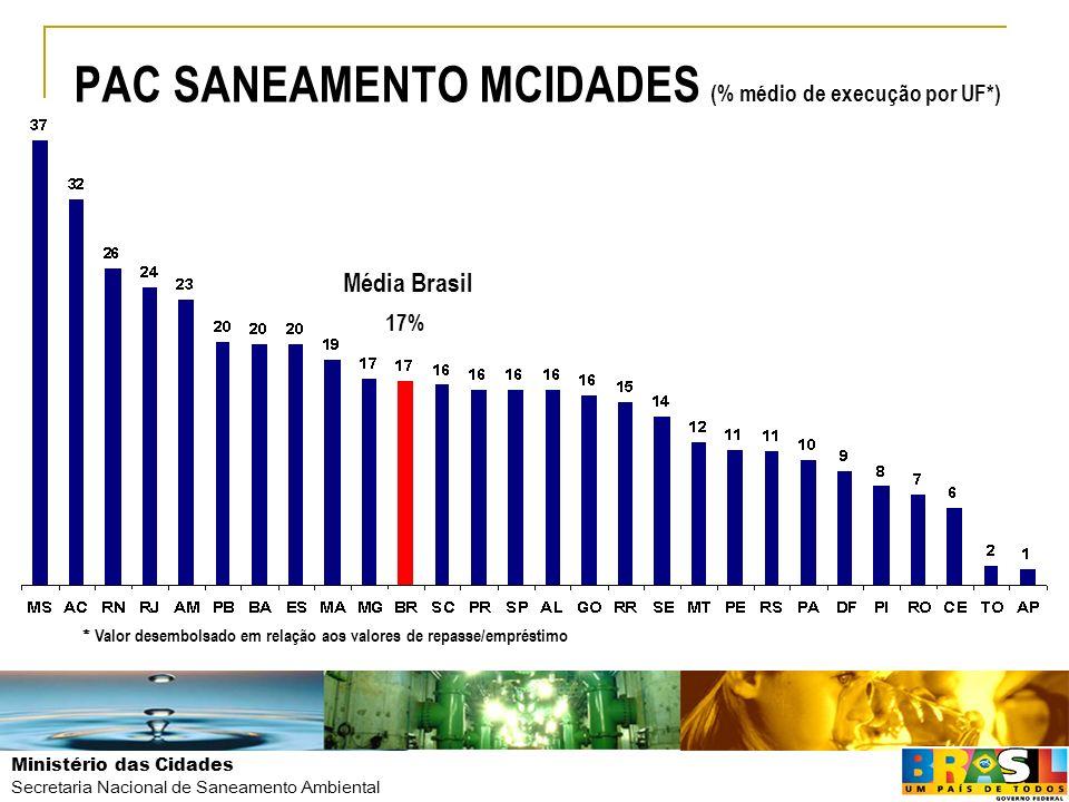 PAC SANEAMENTO MCIDADES (% médio de execução por UF*)
