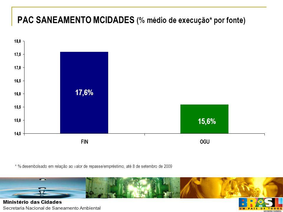 PAC SANEAMENTO MCIDADES (% médio de execução* por fonte)