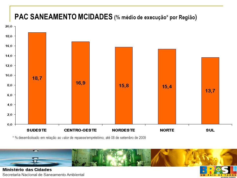 PAC SANEAMENTO MCIDADES (% médio de execução* por Região)