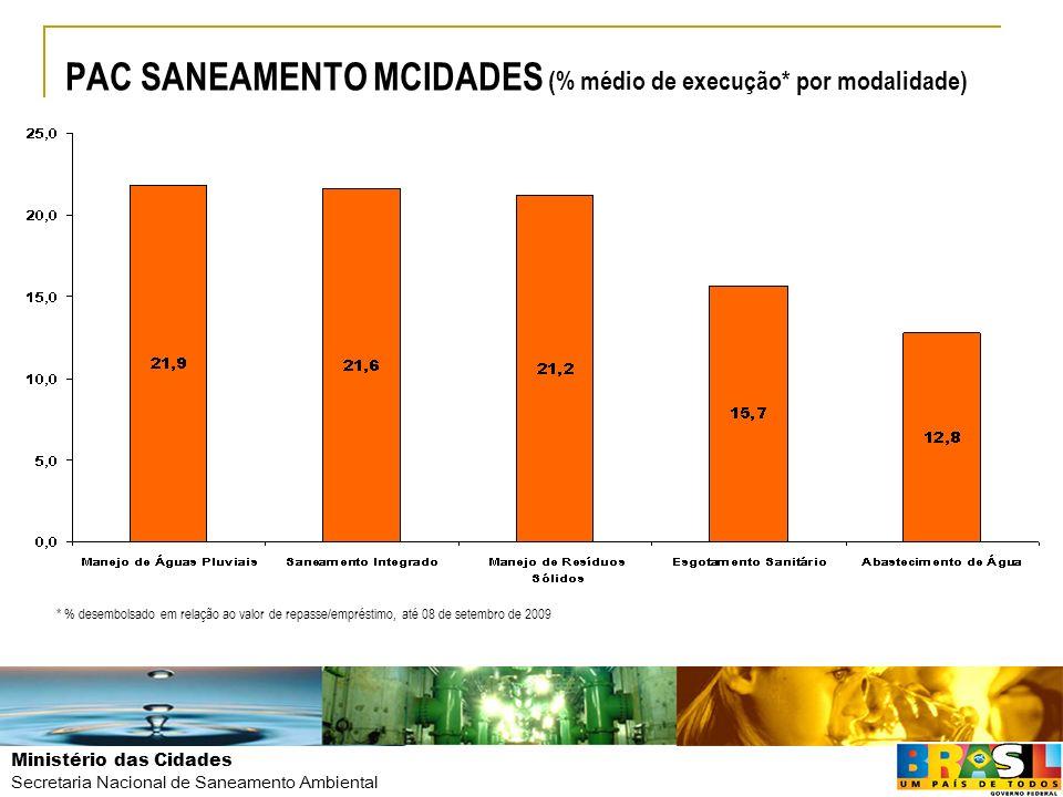 PAC SANEAMENTO MCIDADES (% médio de execução* por modalidade)