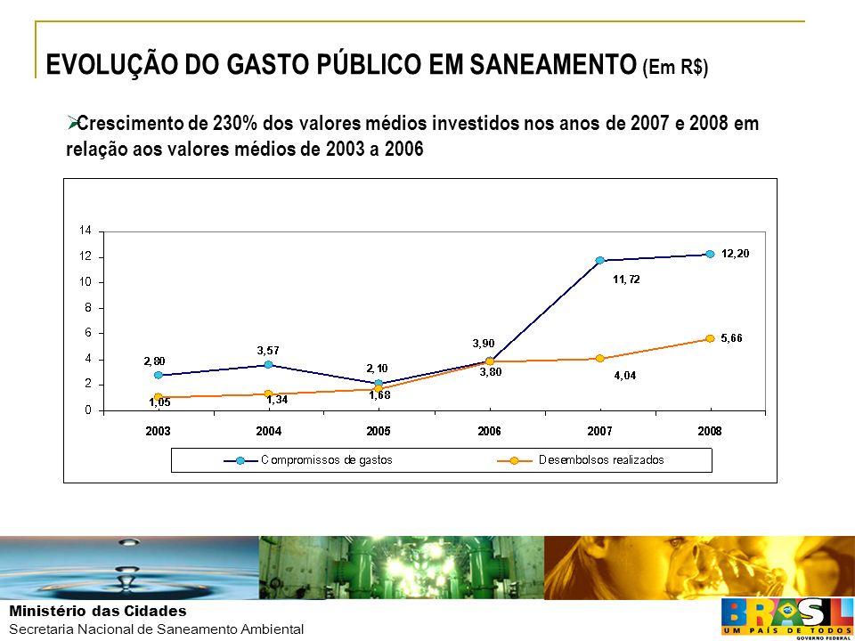 EVOLUÇÃO DO GASTO PÚBLICO EM SANEAMENTO (Em R$)
